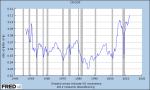 Corporate Profits After Tax vsGDP