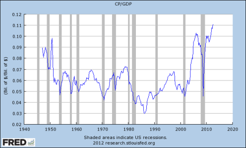 Corporate Profits After Tax vs GDP