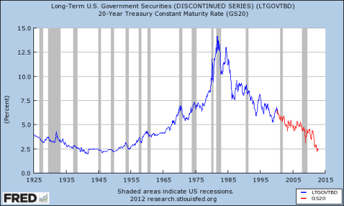 In January 1981, long term treasury bond rates were over 11.5%.