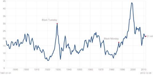 Shiller 10 Year P/E Ratio