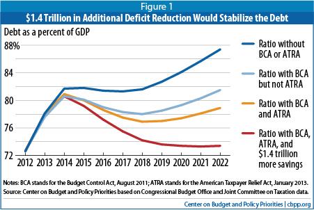 CBPP Debt Graph